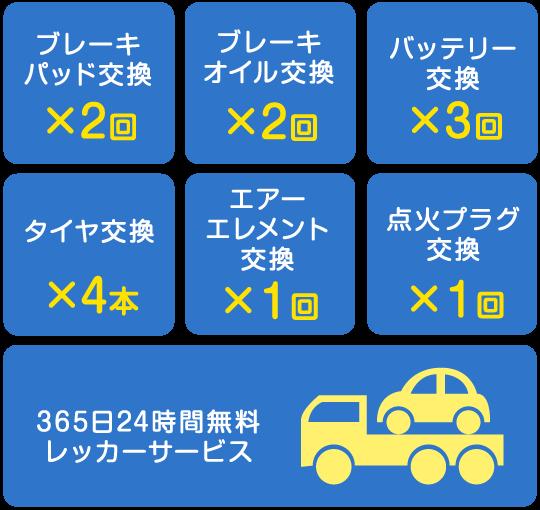 ブレーキパッド交換2回、ブレーキオイル交換2回、バッテリー交換3回、タイヤ交換4本、エアーエレメント交換1回、点火プラグ交換1回、365日24時間無料レッカーサービス